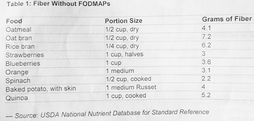 Fiber without FODMAPS